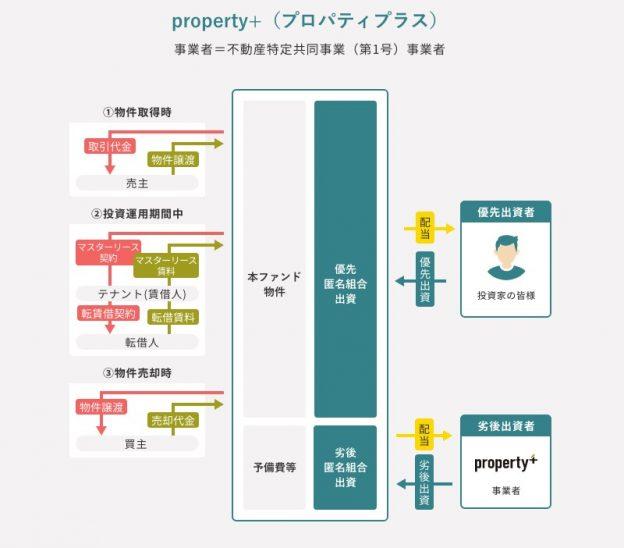 property+